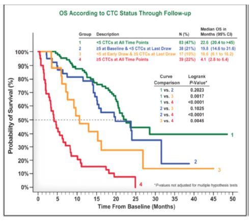 Hayes DF, et al. Circulating Tumor Cells at Each Follow-up Time Point During Therapy of Metastatic Breast Cancer Patients Predict Progression-Free and Overall Survival Clin Cancer Res 2006;12(14): 4218-4224.