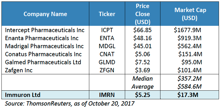 Market Caps of similar companies that have NASH therapies in phase 2 (Intercept Pharmaceuticals is in Phase 3)