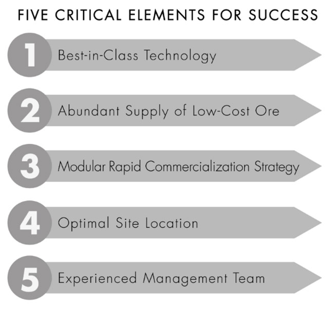 Five Critical Elements for Success Mag One Products